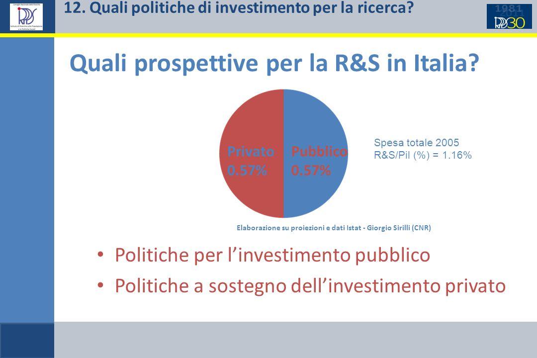 Quali prospettive per la R&S in Italia? Politiche per linvestimento pubblico Politiche a sostegno dellinvestimento privato Elaborazione su proiezioni