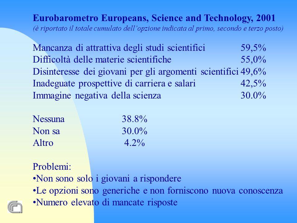 Eurobarometro Europeans, Science and Technology, 2001 (è riportato il totale cumulato dellopzione indicata al primo, secondo e terzo posto) Mancanza di attrattiva degli studi scientifici59,5% Difficoltà delle materie scientifiche55,0% Disinteresse dei giovani per gli argomenti scientifici49,6% Inadeguate prospettive di carriera e salari42,5% Immagine negativa della scienza30.0% Nessuna 38.8% Non sa30.0% Altro 4.2% Problemi: Non sono solo i giovani a rispondere Le opzioni sono generiche e non forniscono nuova conoscenza Numero elevato di mancate risposte