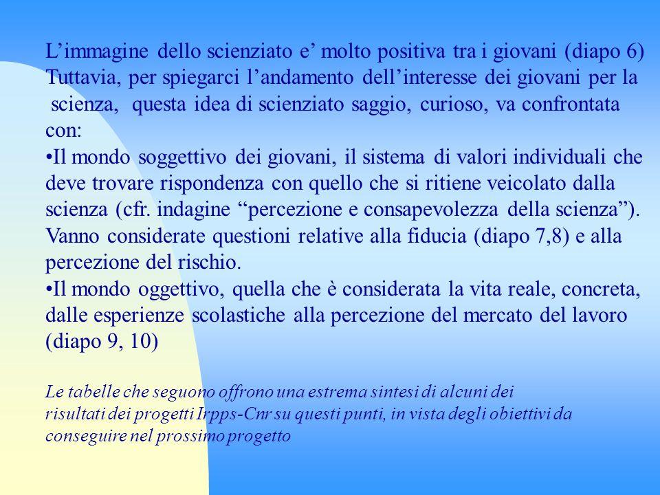 Fonte: indagine Irpps-Cnr Giovani e Scienza, 2004