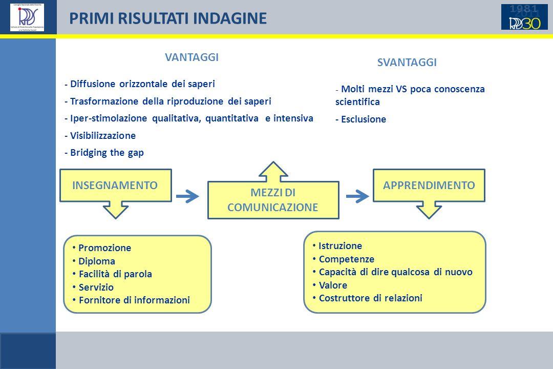 PRIMI RISULTATI INDAGINE VANTAGGI - Diffusione orizzontale dei saperi - Trasformazione della riproduzione dei saperi - Iper-stimolazione qualitativa,