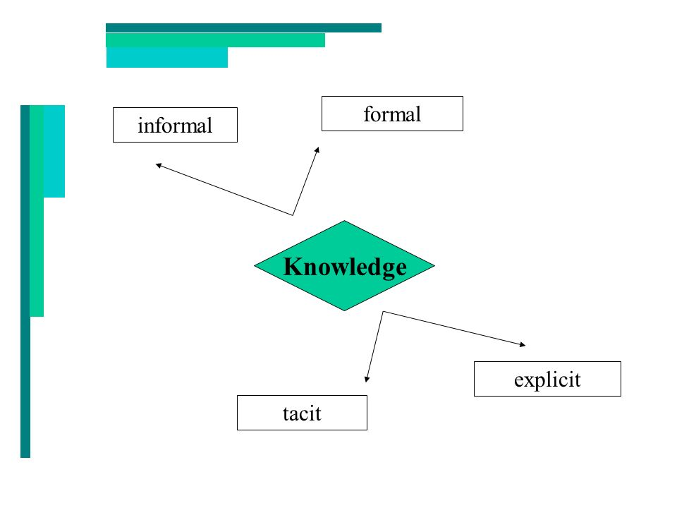 Tacit Knowledge Experience-based knowledge Cannot be easily articulated Exists only in the experts hands and minds Manifests itself through peoples actions