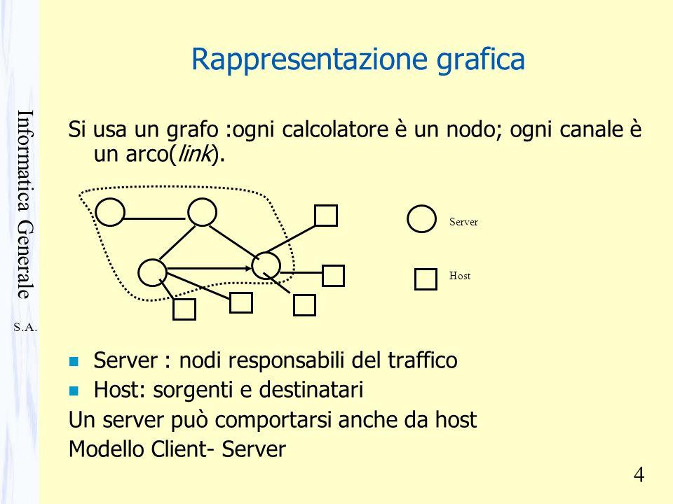 S.A. Informatica Generale 4 Rappresentazione grafica Si usa un grafo :ogni calcolatore è un nodo; ogni canale è un arco(link). n Server : nodi respons