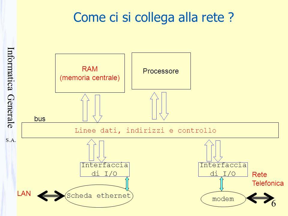 S.A. Informatica Generale 6 Come ci si collega alla rete ? RAM (memoria centrale) Processore bus Linee dati, indirizzi e controllo Interfaccia di I/O