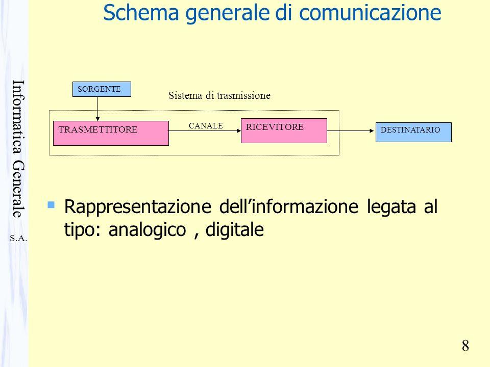 S.A. Informatica Generale 8 Schema generale di comunicazione SORGENTE TRASMETTITORE CANALE RICEVITORE DESTINATARIO Sistema di trasmissione Rappresenta