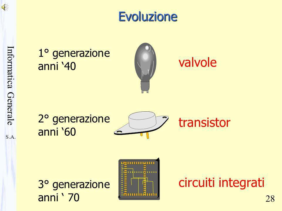 S.A. Informatica Generale 28 1° generazione anni 40 2° generazione anni 60 3° generazione anni 70 valvole transistor circuiti integrati Evoluzione