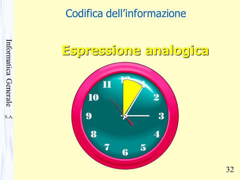 S.A. Informatica Generale 32 Espressione analogica Codifica dellinformazione