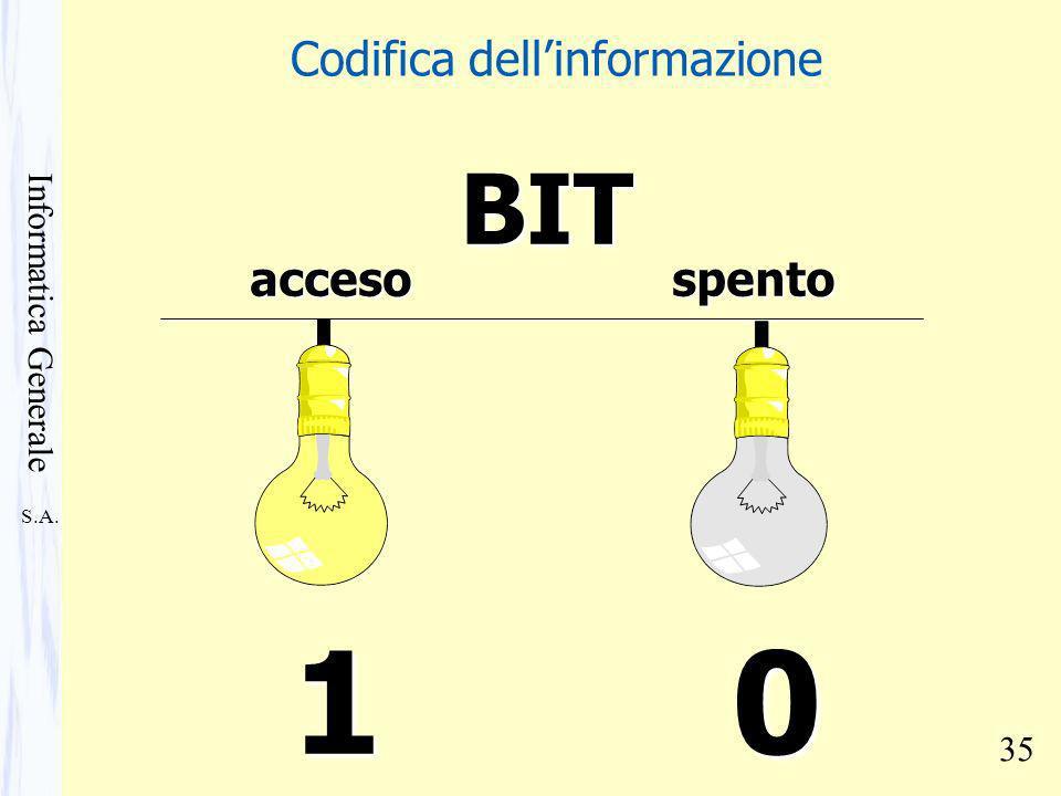 S.A. Informatica Generale 35 accesospento 10BIT Codifica dellinformazione