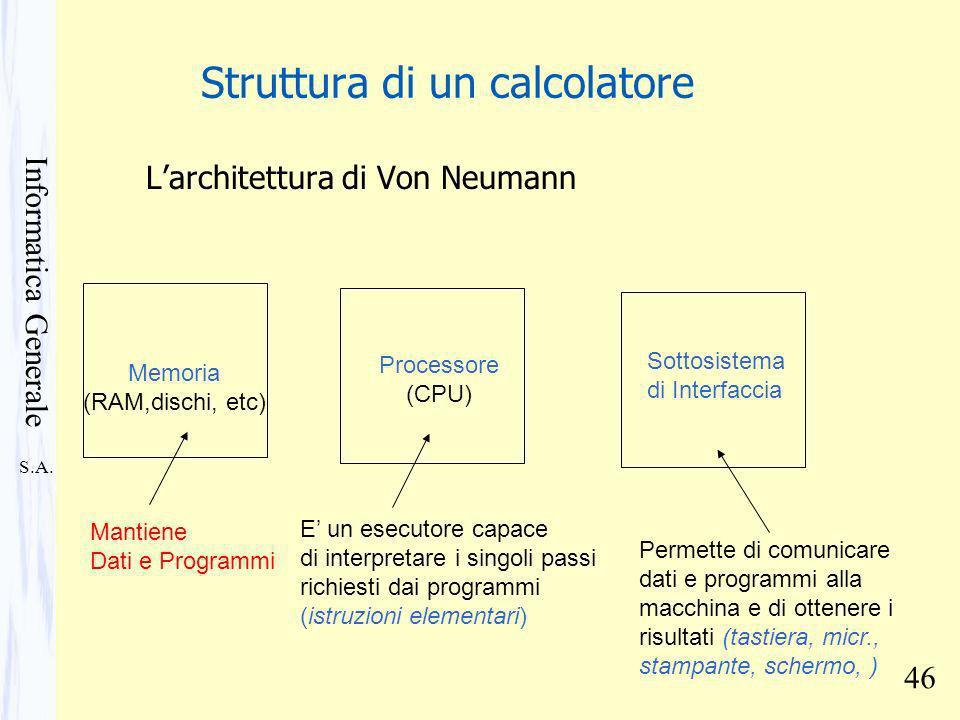 S.A. Informatica Generale 46 Struttura di un calcolatore Larchitettura di Von Neumann Memoria (RAM,dischi, etc) Mantiene Dati e Programmi Processore (