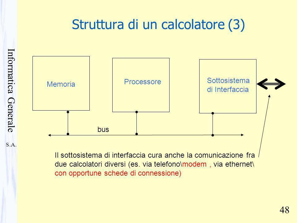 S.A. Informatica Generale 48 Struttura di un calcolatore (3) Memoria Processore Sottosistema di Interfaccia Il sottosistema di interfaccia cura anche