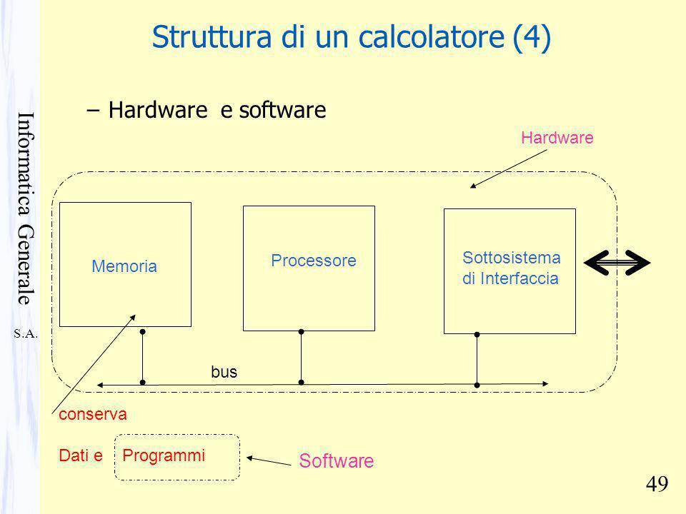 S.A. Informatica Generale 49 Struttura di un calcolatore (4) –Hardware e software Memoria conserva Dati e Programmi Processore Sottosistema di Interfa