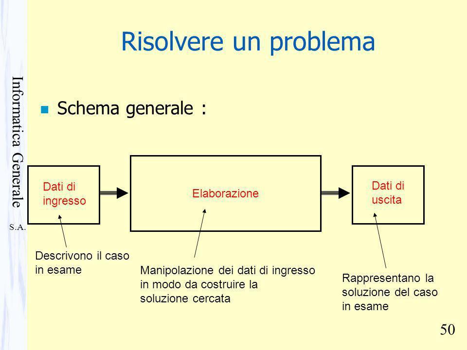 S.A. Informatica Generale 50 n Schema generale : Dati di ingresso Descrivono il caso in esame Elaborazione Manipolazione dei dati di ingresso in modo