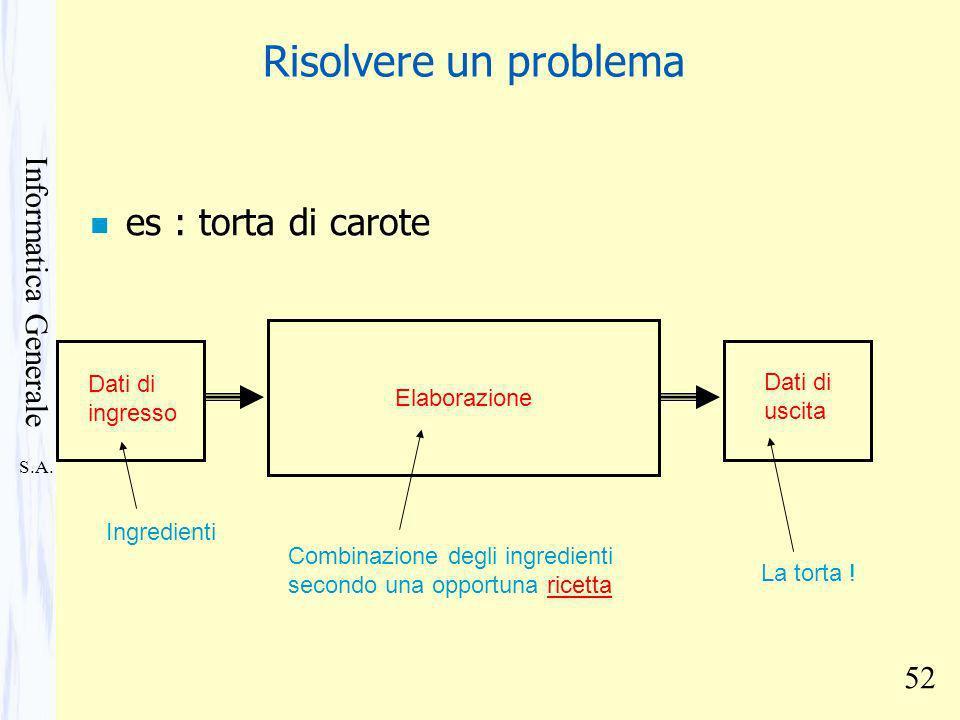 S.A. Informatica Generale 52 Risolvere un problema n es : torta di carote Dati di ingresso Ingredienti Elaborazione Combinazione degli ingredienti sec