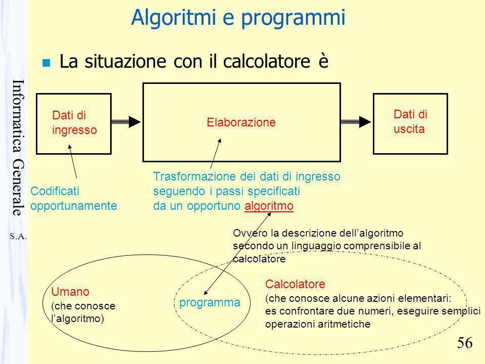 S.A. Informatica Generale 56 Algoritmi e programmi n La situazione con il calcolatore è Dati di ingresso Codificati opportunamente Elaborazione Trasfo