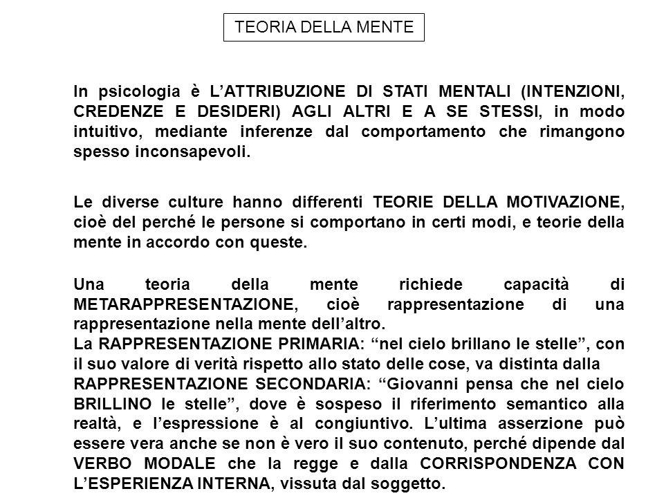 Una teoria della mente richiede capacità di METARAPPRESENTAZIONE, cioè rappresentazione di una rappresentazione nella mente dellaltro. La RAPPRESENTAZ
