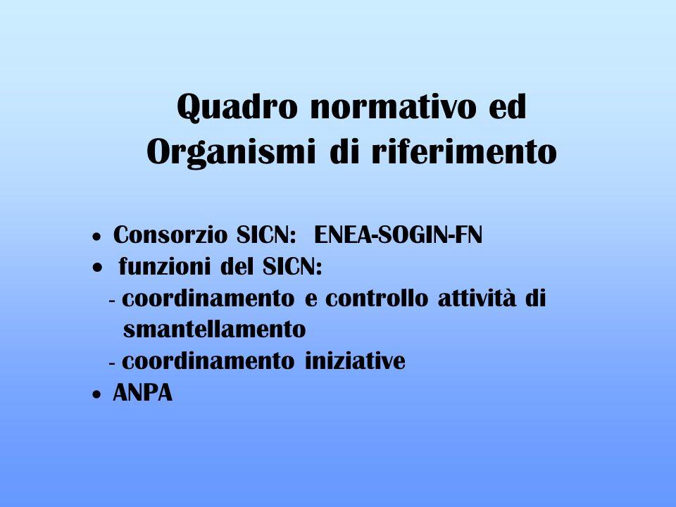 Quadro normativo ed Organismi di riferimento Consorzio SICN: ENEA-SOGIN-FN funzioni del SICN: - coordinamento e controllo attività di smantellamento - coordinamento iniziative ANPA
