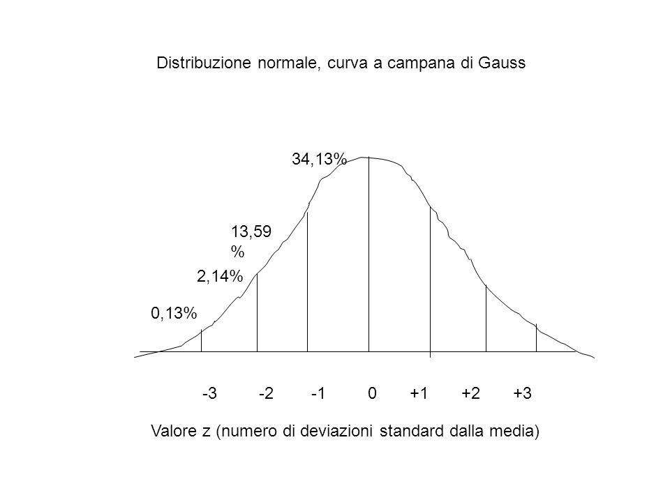 -3 -2 -1 0 +1 +2 +3 Valore z (numero di deviazioni standard dalla media) 0,13% 2,14% 13,59 % 34,13% Distribuzione normale, curva a campana di Gauss