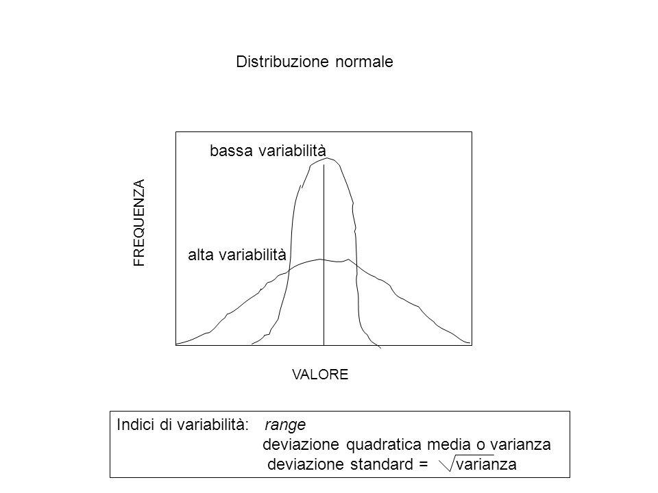 Distribuzione normale Indici di variabilità: range deviazione quadratica media o varianza deviazione standard = varianza alta variabilità bassa variab