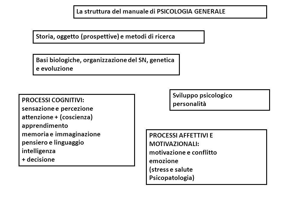 PROCESSI COGNITIVI: sensazione e percezione attenzione + (coscienza) apprendimento memoria e immaginazione pensiero e linguaggio intelligenza + decisi