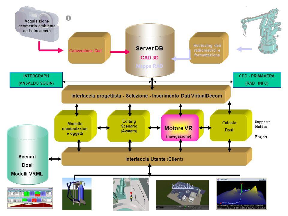 Simulazione di smantellamento SaG in formato AutoCAD Programma Java3D su file DXF (oggetti componenti SaG) Operazioni di picking, trascinamento, colli