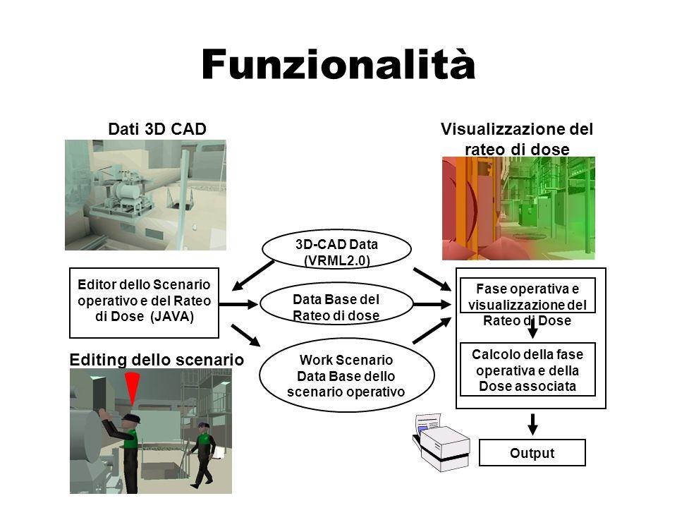 Risultato della simulazione Rimozione Rateo di dose e spostamento del tecnico Iniziale Taglio Tecnico