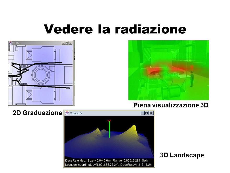 Acquisizione geometria ambiente da Fotocamera Conversione Dati Retrieving dati radiometrici e formattazione Server DB CAD 3D Mappe RAD Interfaccia progettista - Selezione - Inserimento Dati VirtualDecom Interfaccia Utente (Client) Editing Scenario (Avatars) Modello manipolazion e oggetti Motore VR (navigazione) Calcolo Dosi Scenari Dosi Modelli VRML Supporto Halden Project INTERGRAPH (ANSALDO-SOGIN) CED - PRIMAVERA (RAD- INFO) Modello