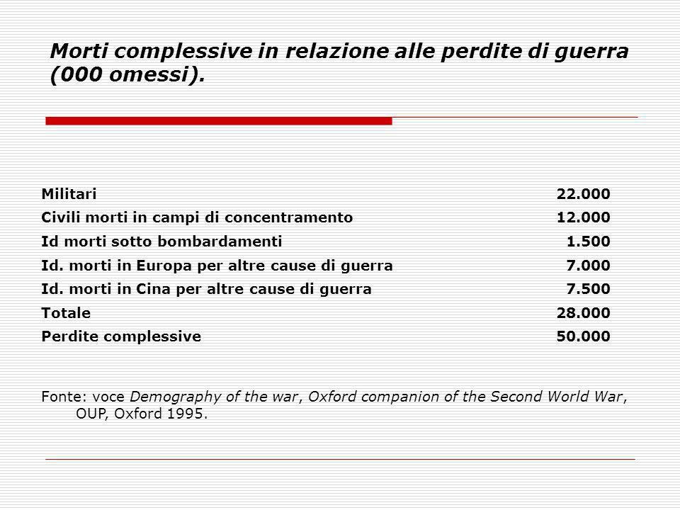 Morti complessive in relazione alle perdite di guerra (000 omessi). Militari22.000 Civili morti in campi di concentramento12.000 Id morti sotto bombar