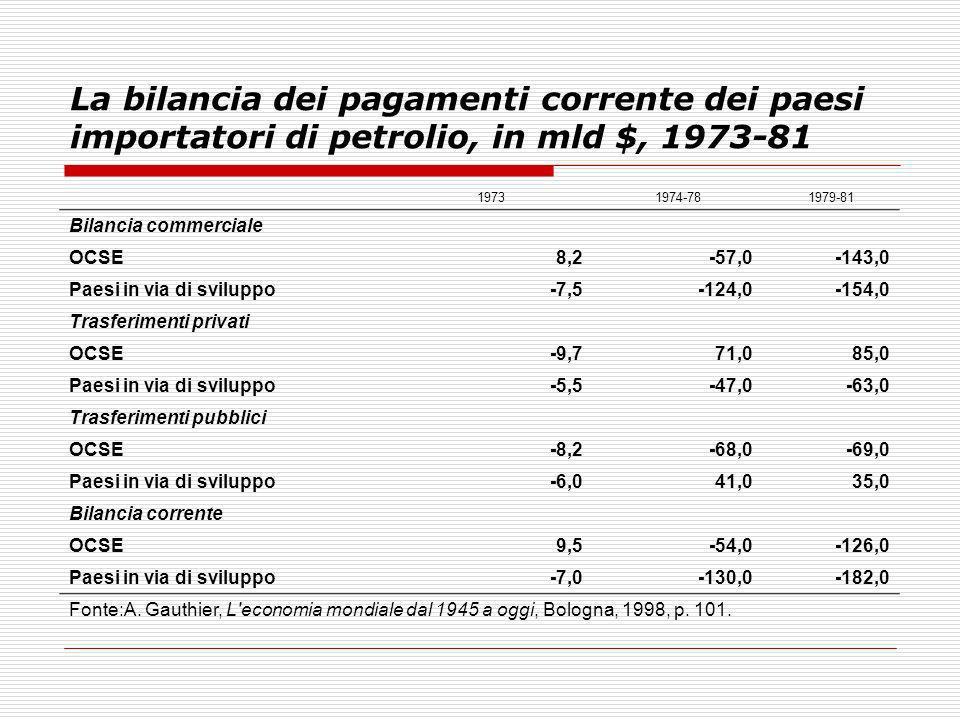 La bilancia dei pagamenti corrente dei paesi importatori di petrolio, in mld $, 1973-81 19731974-781979-81 Bilancia commerciale OCSE8,2-57,0-143,0 Pae