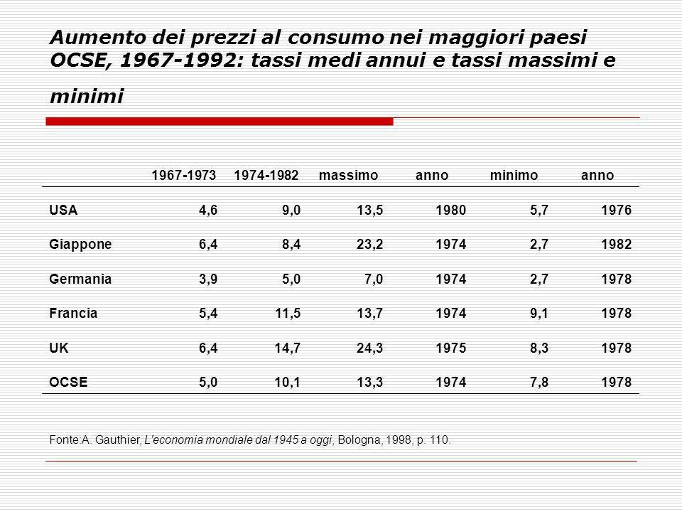 Aumento dei prezzi al consumo nei maggiori paesi OCSE, 1967-1992: tassi medi annui e tassi massimi e minimi 1967-19731974-1982massimoannominimoanno US