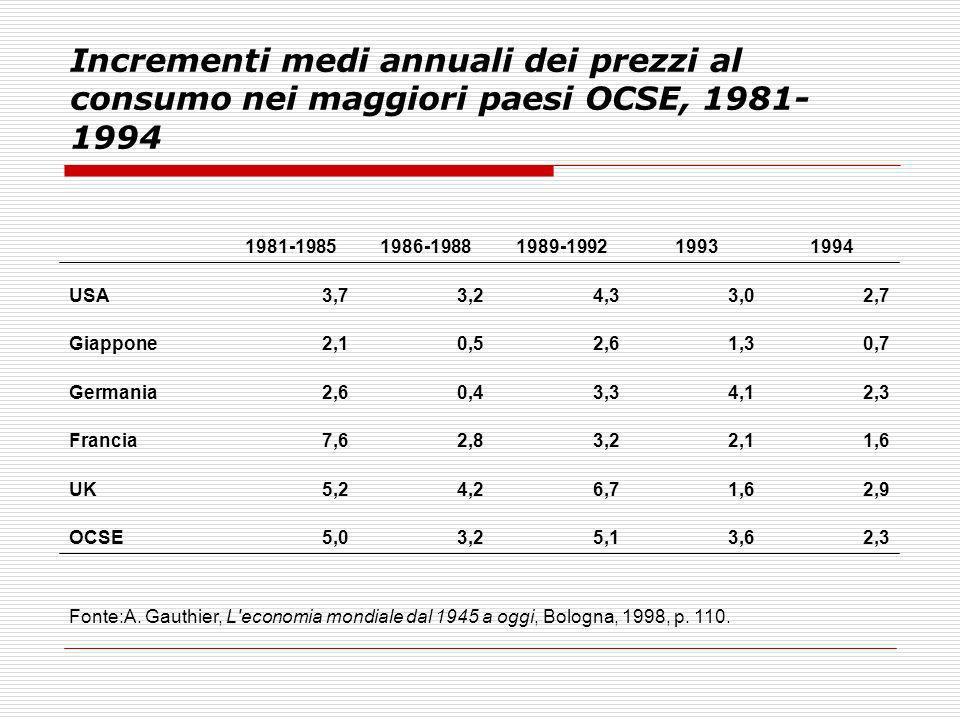Incrementi medi annuali dei prezzi al consumo nei maggiori paesi OCSE, 1981- 1994 1981-19851986-19881989-199219931994 USA3,73,24,33,02,7 Giappone2,10,