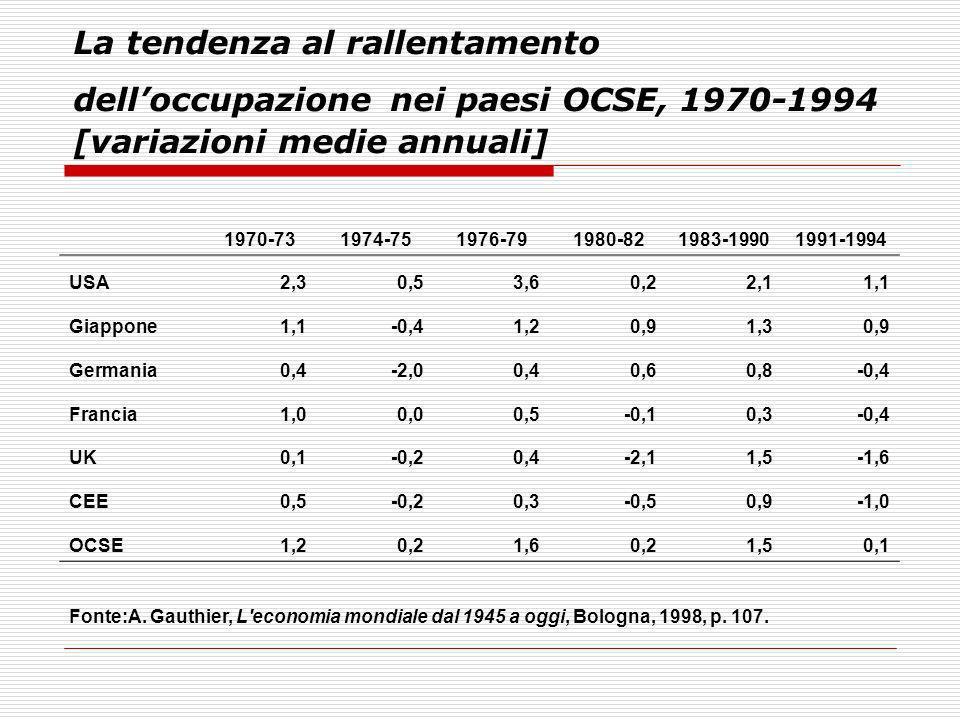 La tendenza al rallentamento delloccupazione nei paesi OCSE, 1970-1994 [variazioni medie annuali] 1970-731974-751976-791980-821983-19901991-1994 USA2,