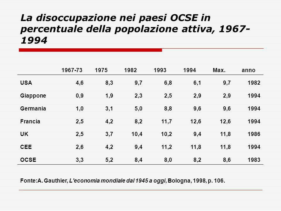 La disoccupazione nei paesi OCSE in percentuale della popolazione attiva, 1967- 1994 1967-731975198219931994Max.anno USA4,68,39,76,86,19,71982 Giappon