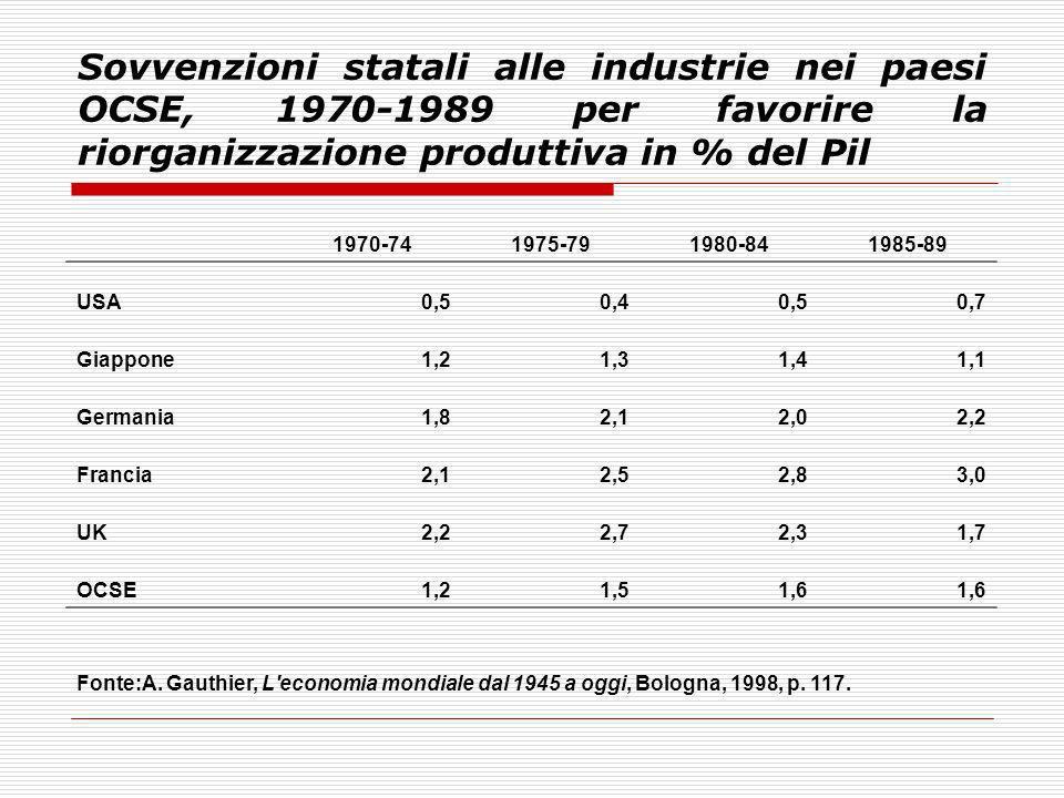 Sovvenzioni statali alle industrie nei paesi OCSE, 1970-1989 per favorire la riorganizzazione produttiva in % del Pil 1970-741975-791980-841985-89 USA