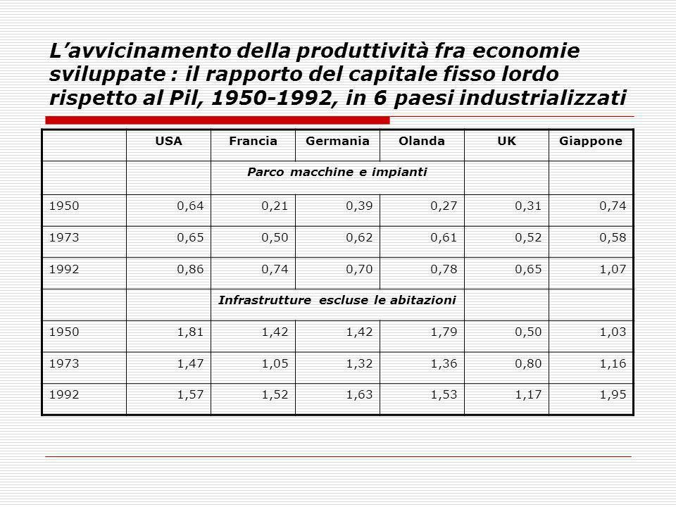 Lavvicinamento della produttività fra economie sviluppate : il rapporto del capitale fisso lordo rispetto al Pil, 1950-1992, in 6 paesi industrializza