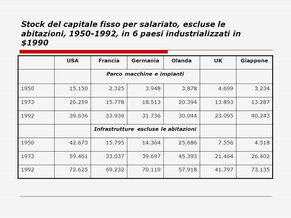 Stock del capitale fisso per salariato, escluse le abitazioni, 1950-1992, in 6 paesi industrializzati in $1990 USAFranciaGermaniaOlandaUKGiappone Parc