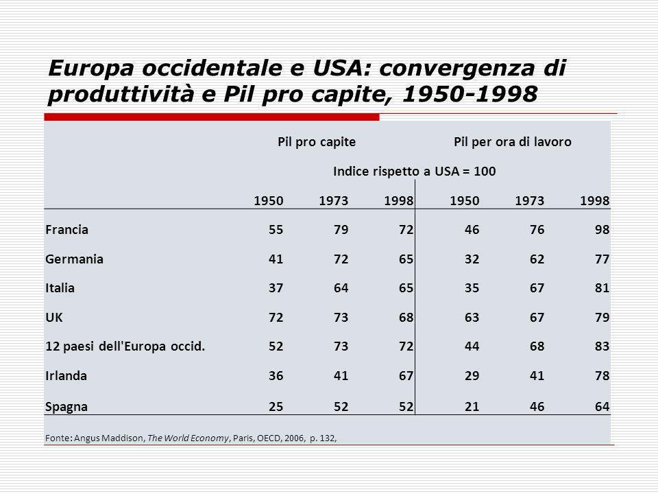 Europa occidentale e USA: convergenza di produttività e Pil pro capite, 1950-1998 Pil pro capitePil per ora di lavoro Indice rispetto a USA = 100 1950