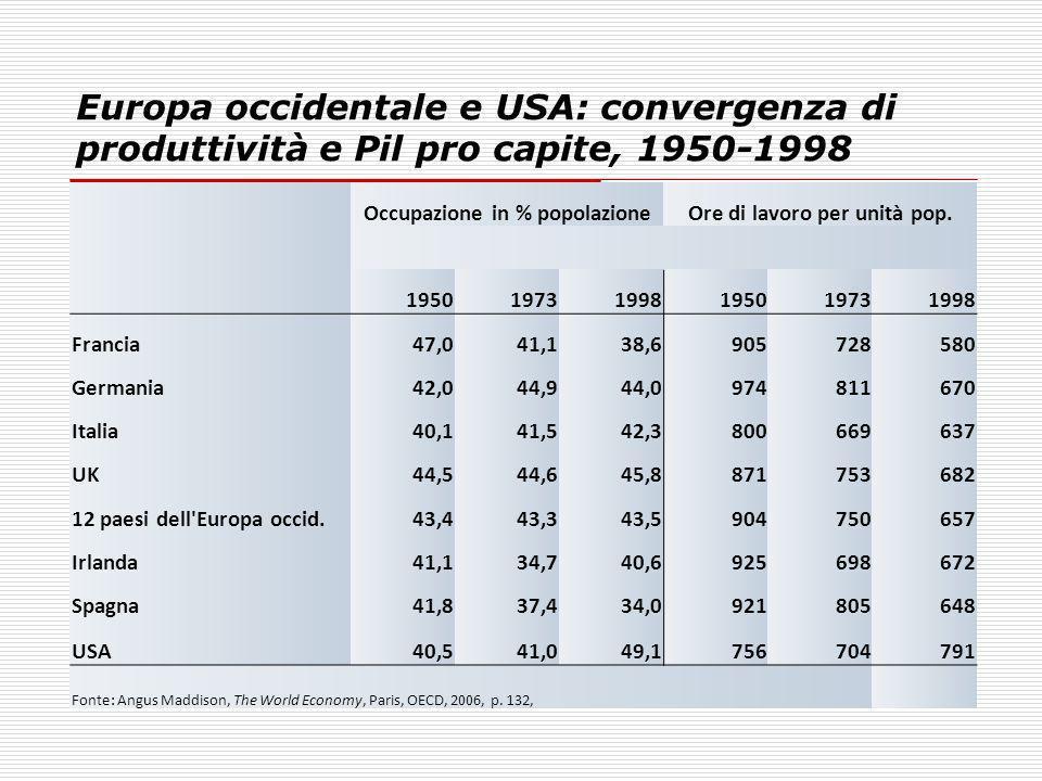 Europa occidentale e USA: convergenza di produttività e Pil pro capite, 1950-1998 Occupazione in % popolazioneOre di lavoro per unità pop. 19501973199