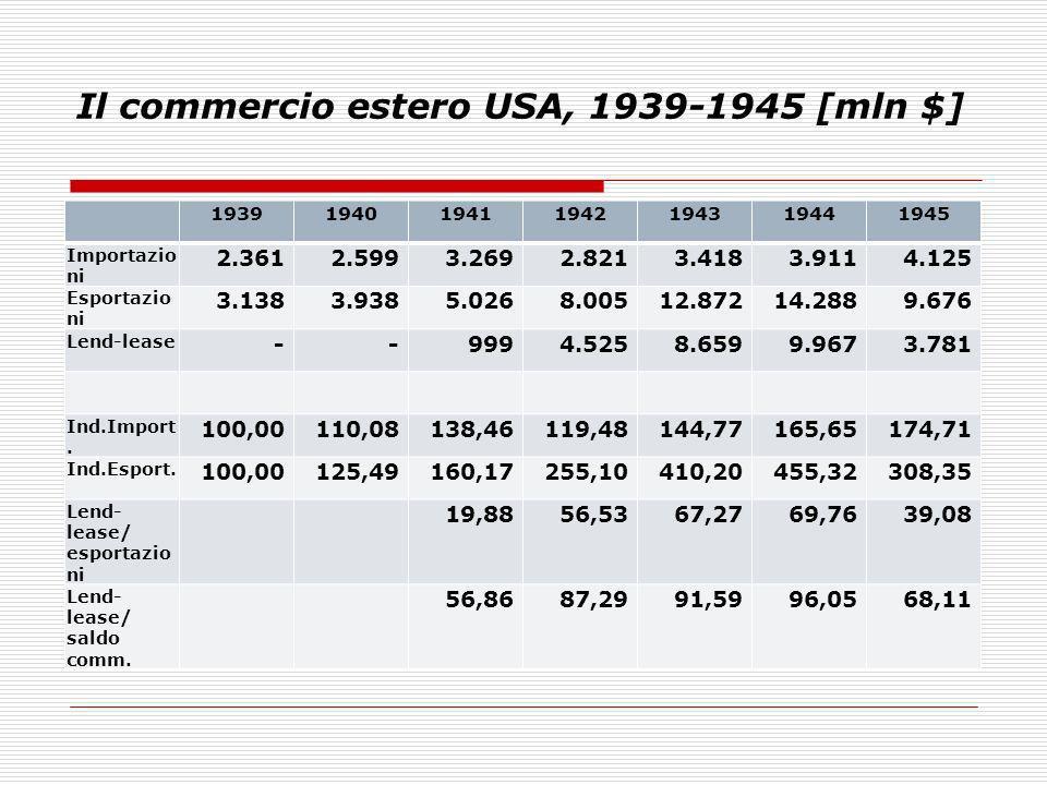 Il commercio estero USA, 1939-1945 [mln $] 1939194019411942194319441945 Importazio ni 2.3612.5993.2692.8213.4183.9114.125 Esportazio ni 3.1383.9385.02