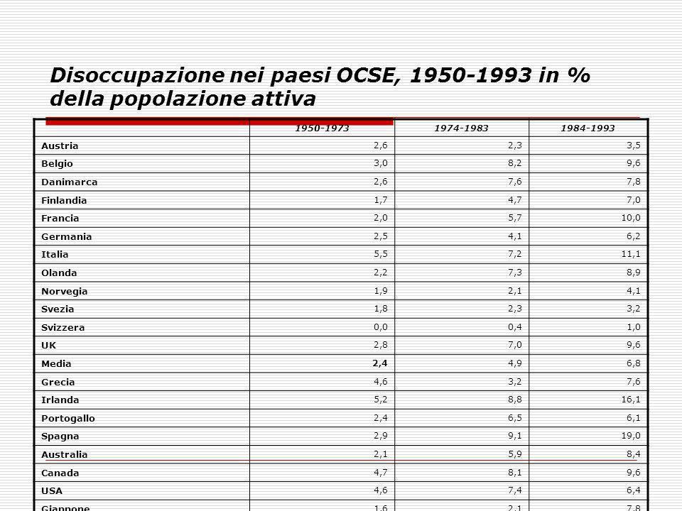 Disoccupazione nei paesi OCSE, 1950-1993 in % della popolazione attiva 1950-19731974-19831984-1993 Austria 2,62,33,5 Belgio 3,08,29,6 Danimarca 2,67,6