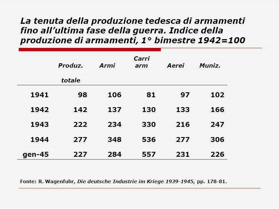 La tenuta della produzione tedesca di armamenti fino allultima fase della guerra. Indice della produzione di armamenti, 1° bimestre 1942=100 Produz.Ar