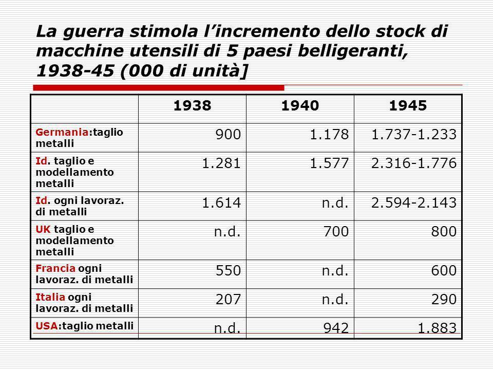 La guerra stimola lincremento dello stock di macchine utensili di 5 paesi belligeranti, 1938-45 (000 di unità] 193819401945 Germania:taglio metalli 90