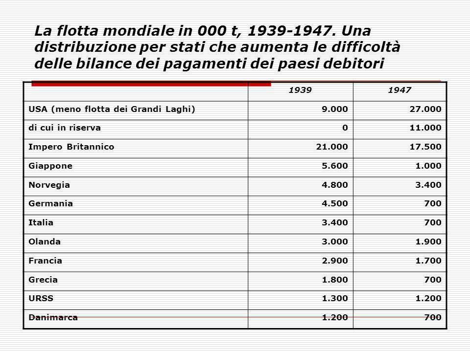 La flotta mondiale in 000 t, 1939-1947. Una distribuzione per stati che aumenta le difficoltà delle bilance dei pagamenti dei paesi debitori 19391947