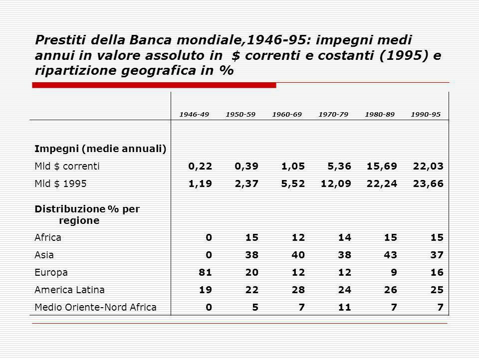 Prestiti della Banca mondiale,1946-95: impegni medi annui in valore assoluto in $ correnti e costanti (1995) e ripartizione geografica in % 1946-49195
