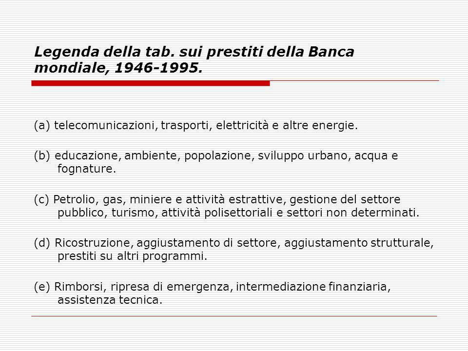 Legenda della tab. sui prestiti della Banca mondiale, 1946-1995. (a) telecomunicazioni, trasporti, elettricità e altre energie. (b) educazione, ambien