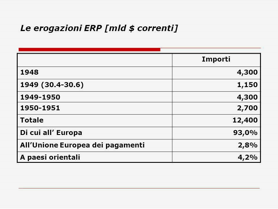 Le erogazioni ERP [mld $ correnti] Importi 19484,300 1949 (30.4-30.6)1,150 1949-19504,300 1950-19512,700 Totale12,400 Di cui all Europa93,0% AllUnione