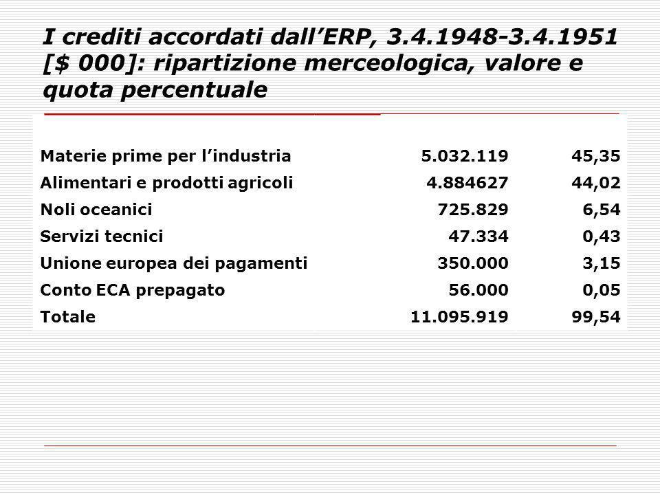 I crediti accordati dallERP, 3.4.1948-3.4.1951 [$ 000]: ripartizione merceologica, valore e quota percentuale % Materie prime per lindustria5.032.1194