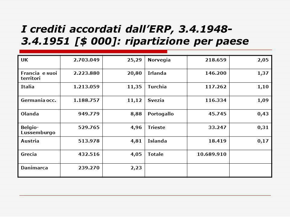 I crediti accordati dallERP, 3.4.1948- 3.4.1951 [$ 000]: ripartizione per paese UK2.703.04925,29Norvegia218.6592,05 Francia e suoi territori 2.223.880