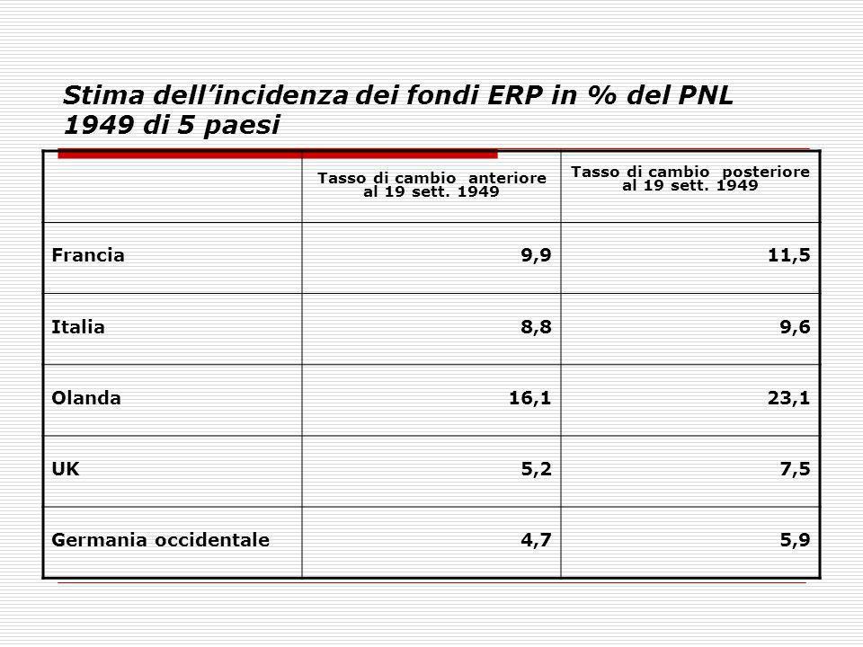 Stima dellincidenza dei fondi ERP in % del PNL 1949 di 5 paesi Tasso di cambio anteriore al 19 sett. 1949 Tasso di cambio posteriore al 19 sett. 1949