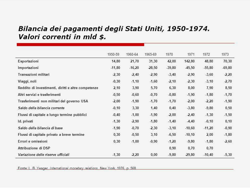 Bilancia dei pagamenti degli Stati Uniti, 1950-1974. Valori correnti in mld $. 1950-591960-641965-691970197119721973 Esportazioni14,8021,7031,3042,001