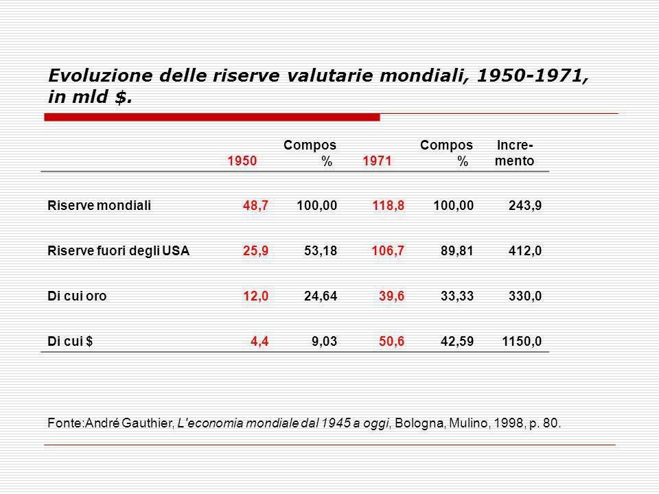 Evoluzione delle riserve valutarie mondiali, 1950-1971, in mld $. 1950 Compos %1971 Compos % Incre- mento Riserve mondiali48,7100,00118,8100,00243,9 R