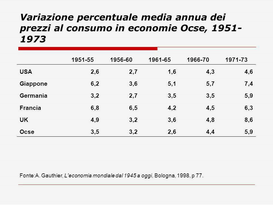 Variazione percentuale media annua dei prezzi al consumo in economie Ocse, 1951- 1973 1951-551956-601961-651966-701971-73 USA2,62,71,64,34,6 Giappone6